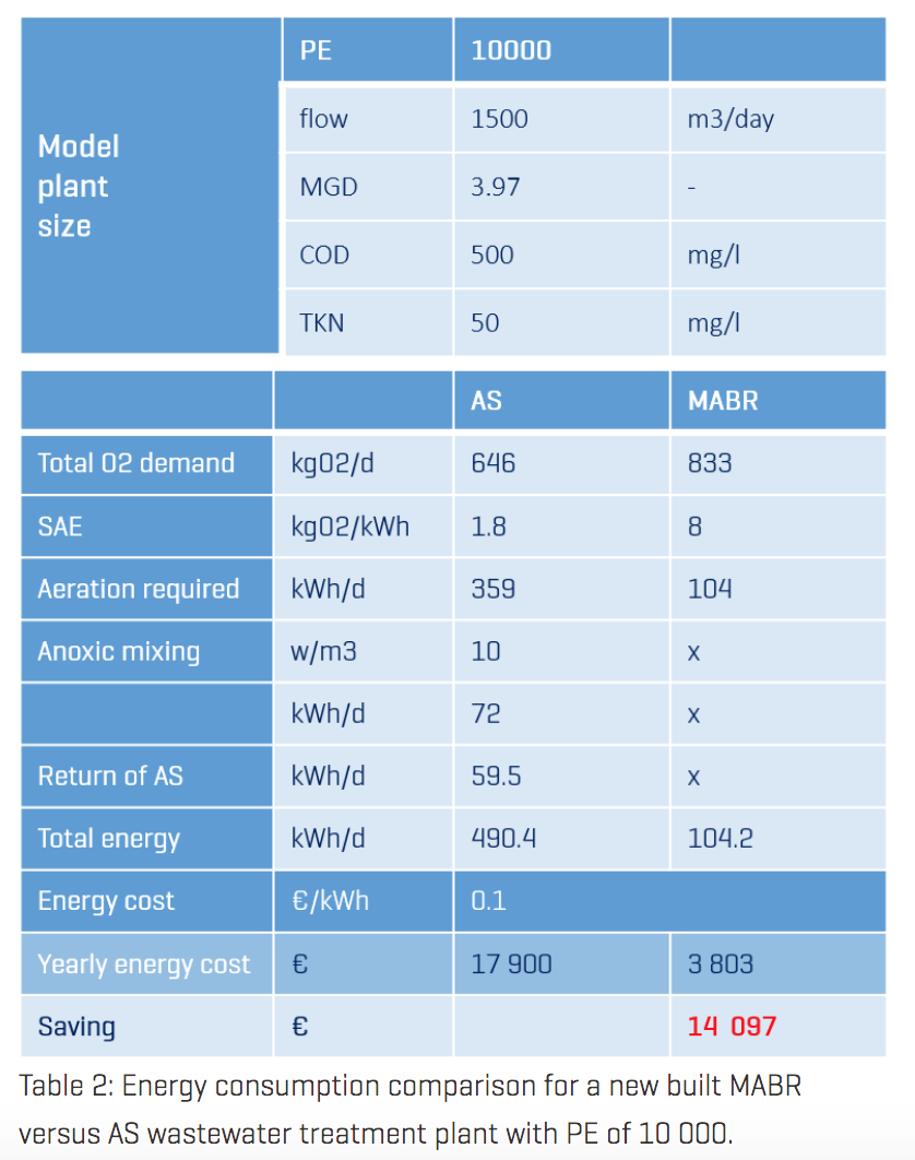 ENERGY COSTS ARE SIGNIFICANTLY REDUCED