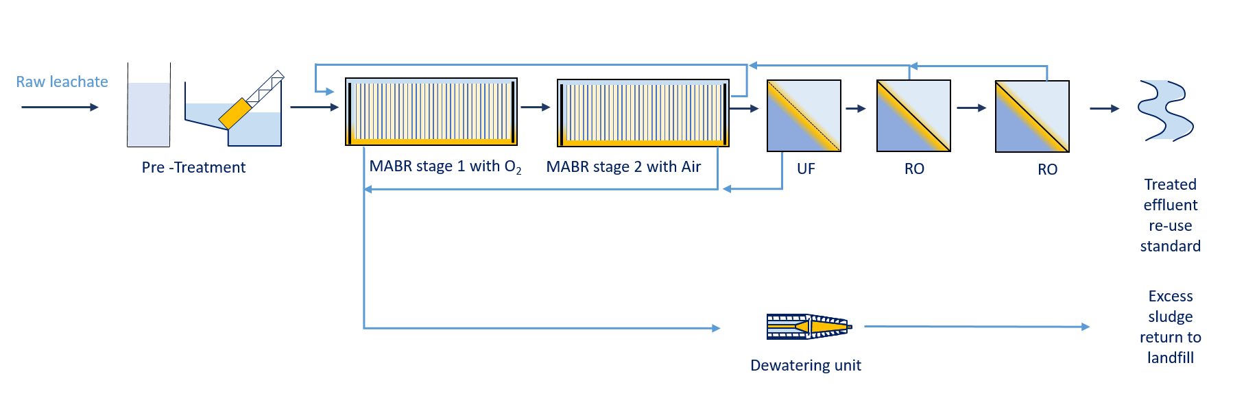 Leachate Treatment (Process TRAIN) FOR RE-USE STANDARD
